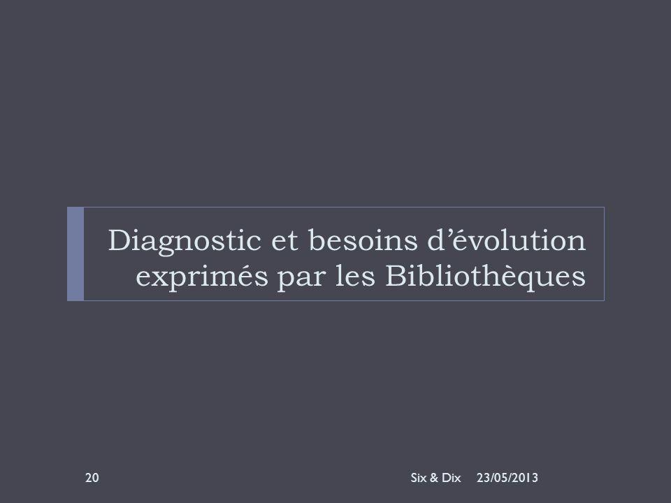 Diagnostic et besoins d'évolution exprimés par les Bibliothèques