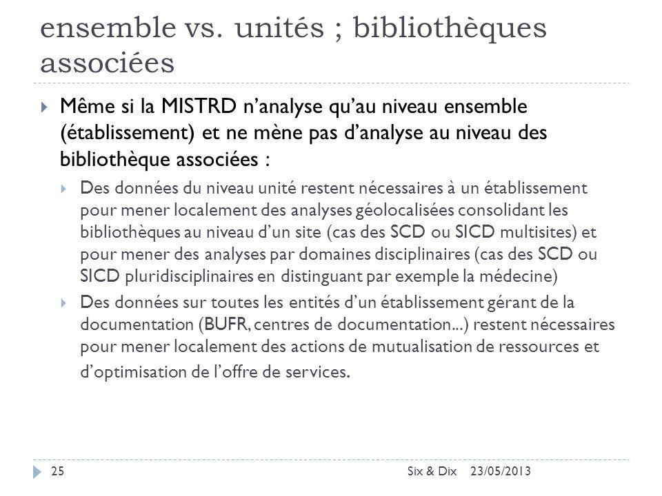 ensemble vs. unités ; bibliothèques associées