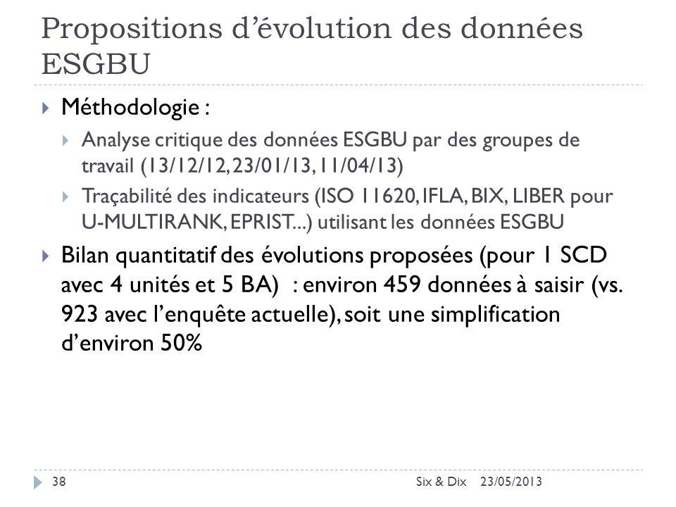 Propositions d'évolution des données ESGBU