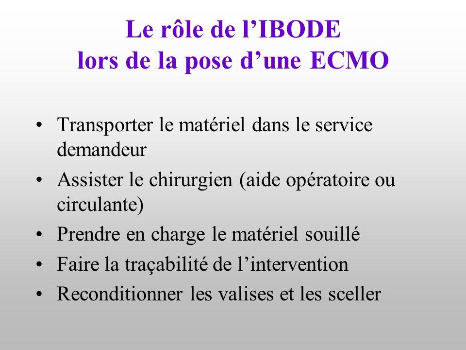Le rôle de l'IBODE lors de la pose d'une ECMO