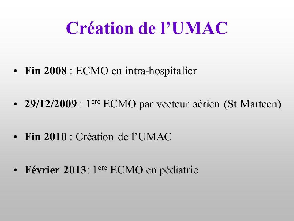 Création de l'UMAC Fin 2008 : ECMO en intra-hospitalier