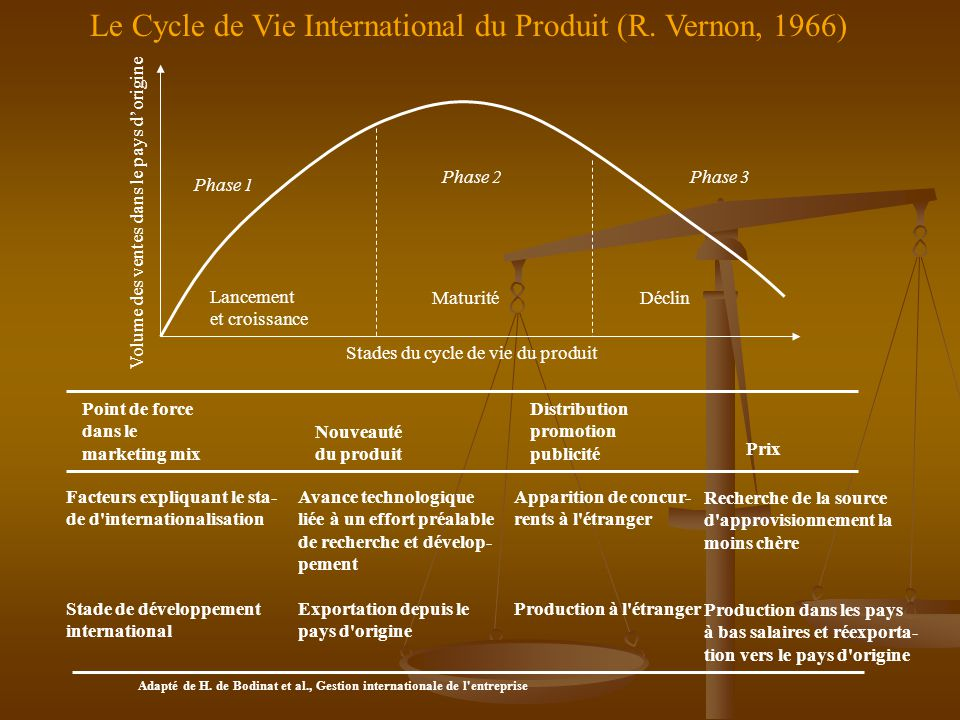 Le Cycle de Vie International du Produit (R. Vernon, 1966)