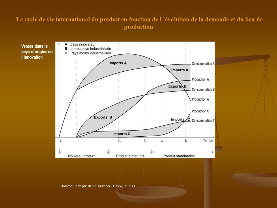 Le cycle de vie international du produit en fonction de l 'évolution de la demande et du lieu de production