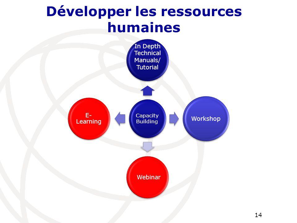 Développer les ressources humaines