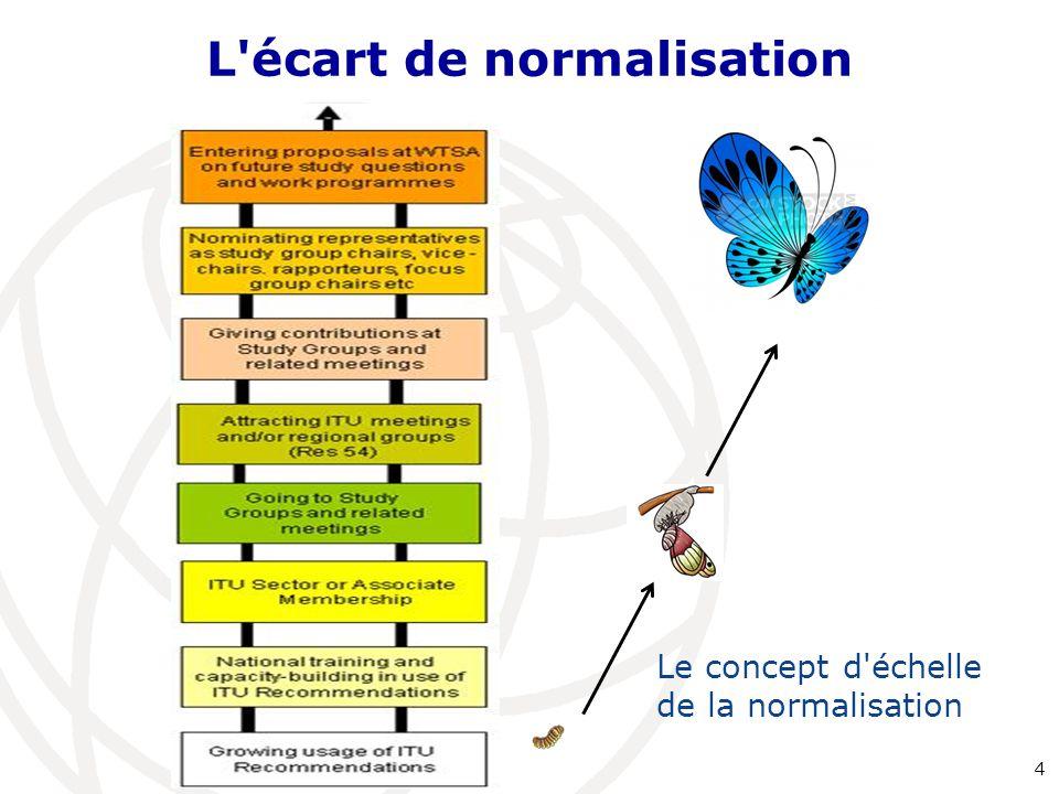 L écart de normalisation