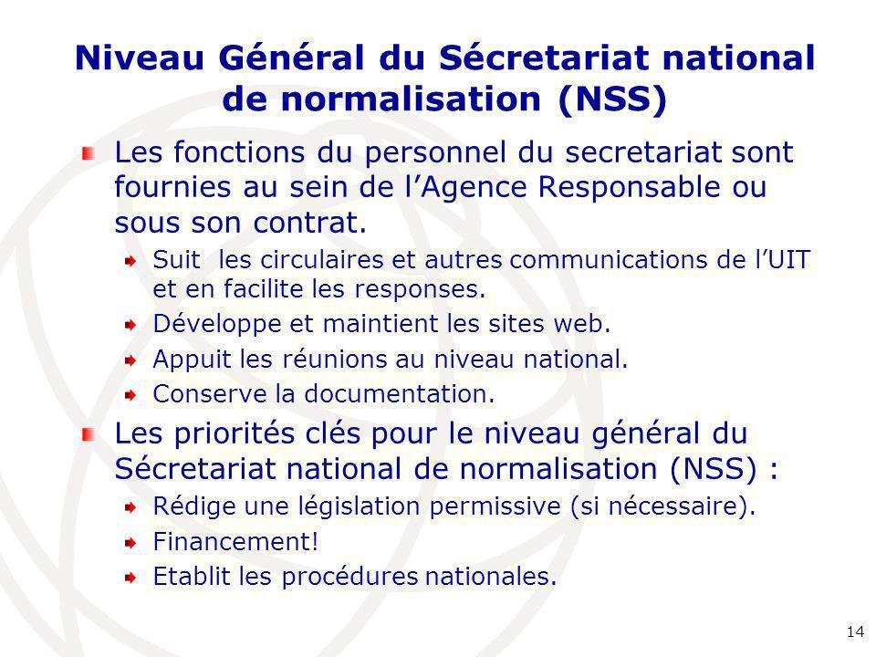 Niveau Général du Sécretariat national de normalisation (NSS)