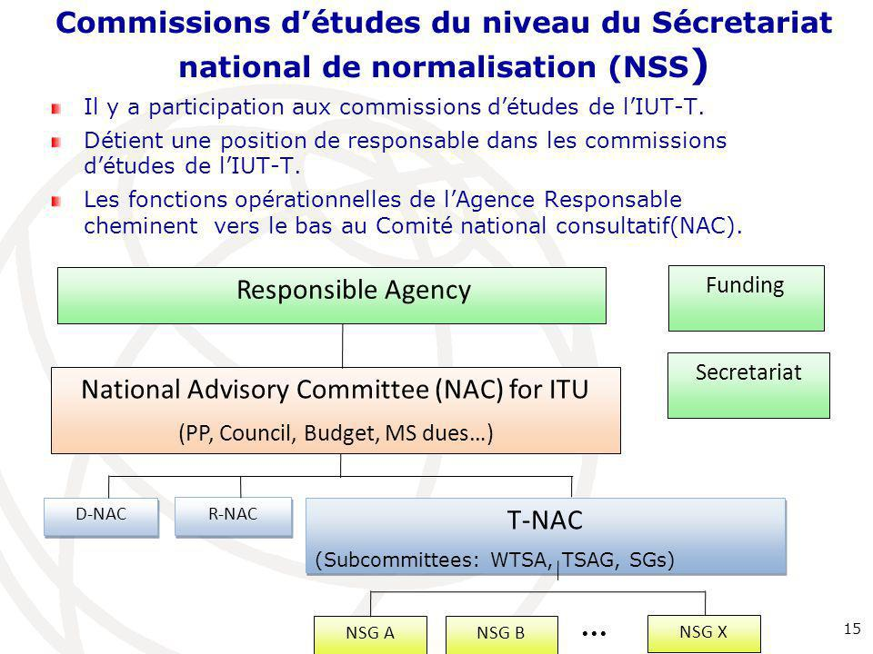 National Advisory Committee (NAC) for ITU
