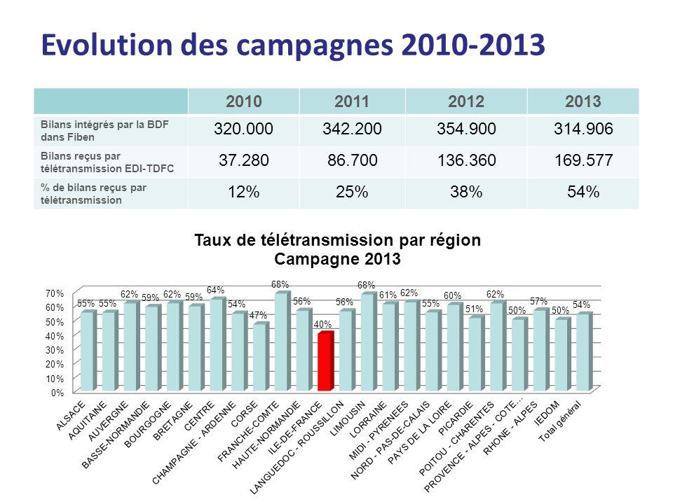 Evolution des campagnes 2010-2013