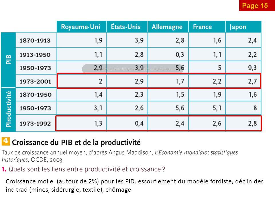 Page 15 Croissance molle (autour de 2%) pour les PID, essouflement du modèle fordiste, déclin des ind trad (mines, sidérurgie, textile), chômage.