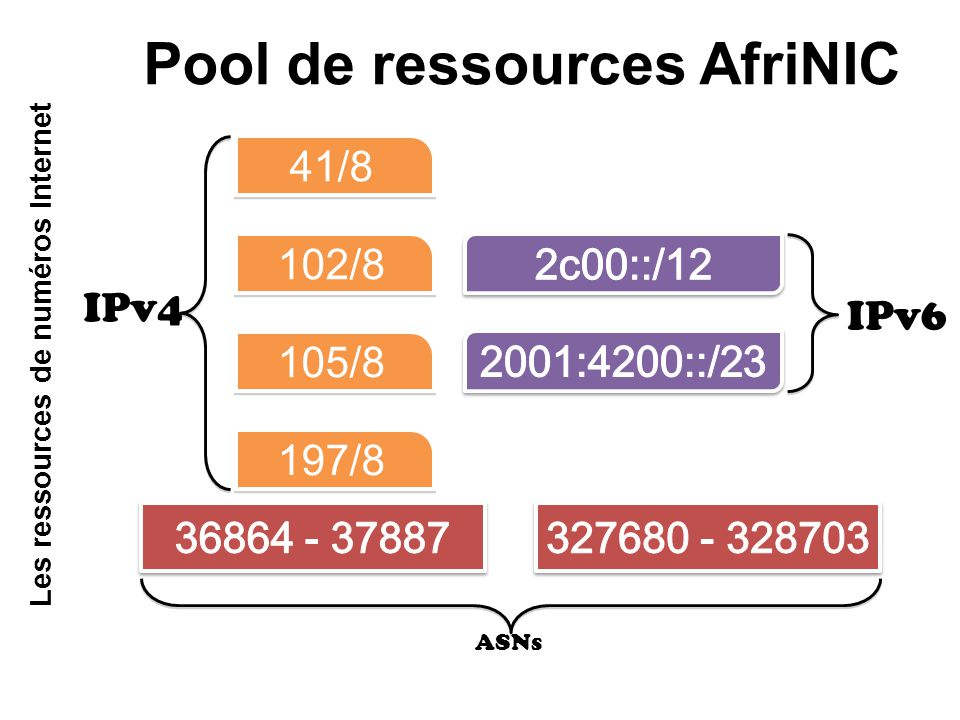 Pool de ressources AfriNIC