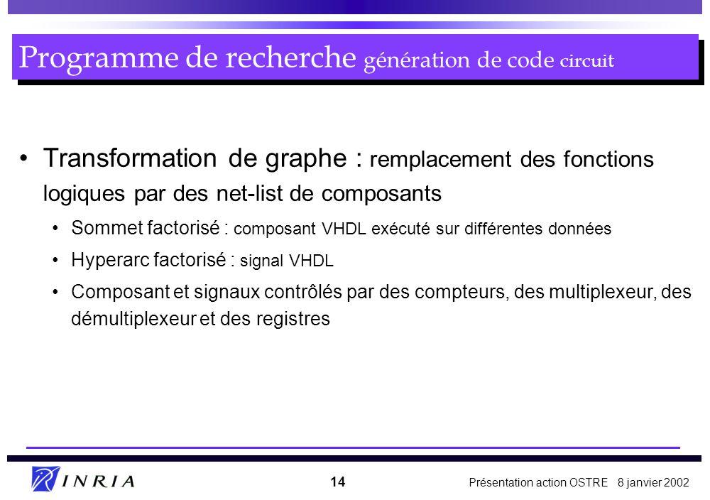 Programme de recherche génération de code circuit