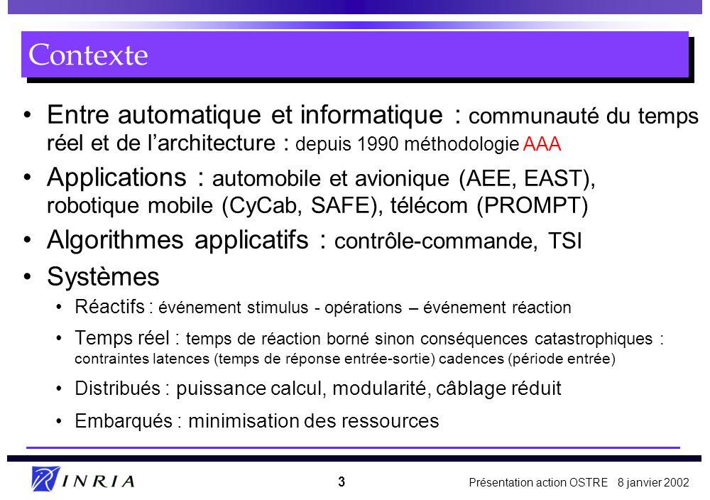 Contexte Entre automatique et informatique : communauté du temps réel et de l'architecture : depuis 1990 méthodologie AAA.