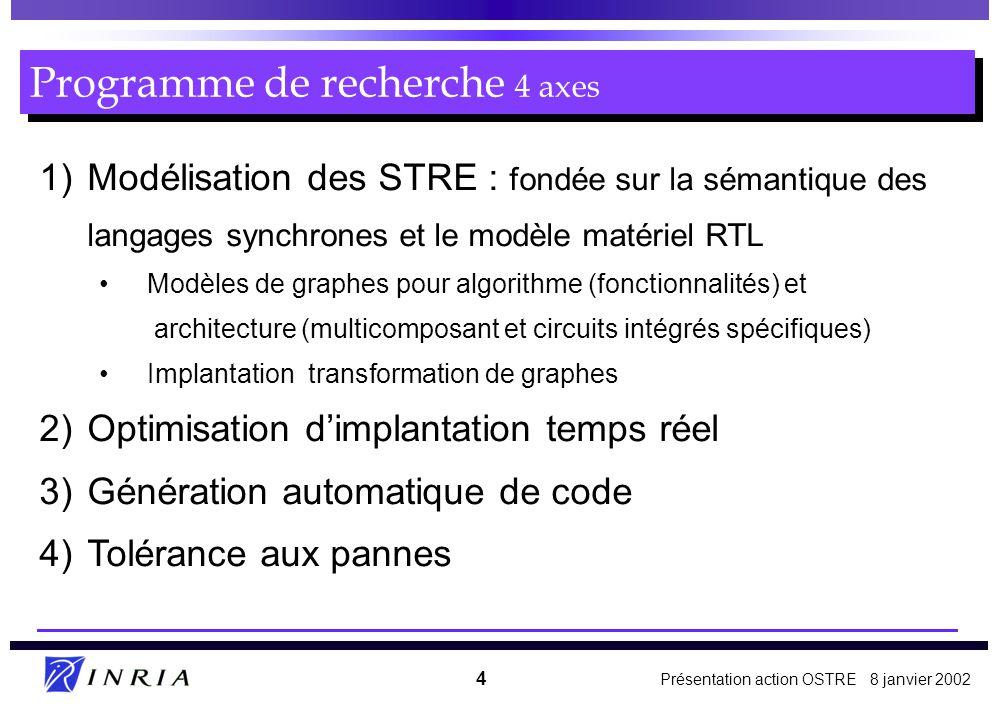 Programme de recherche 4 axes