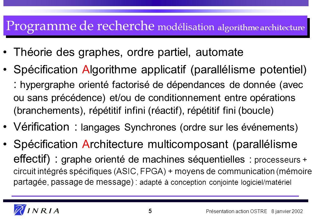 Programme de recherche modélisation algorithme architecture
