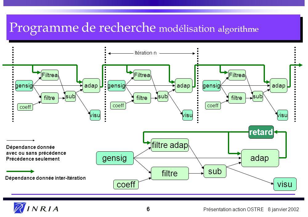 Programme de recherche modélisation algorithme