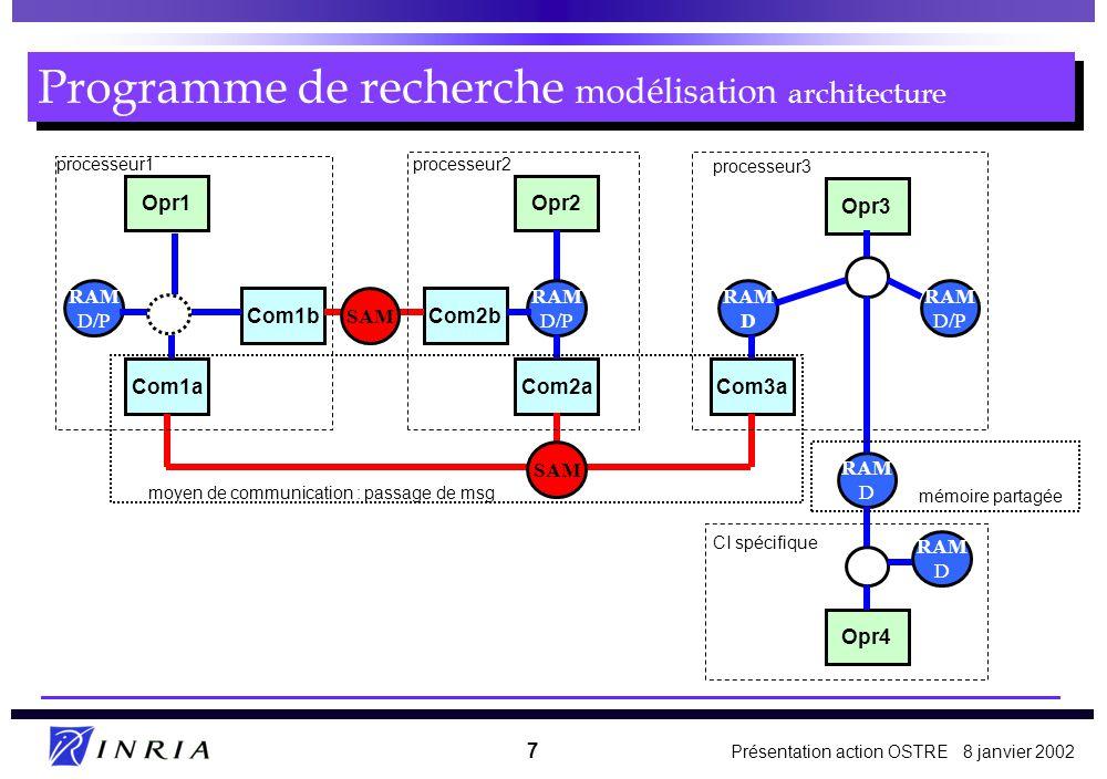 Programme de recherche modélisation architecture