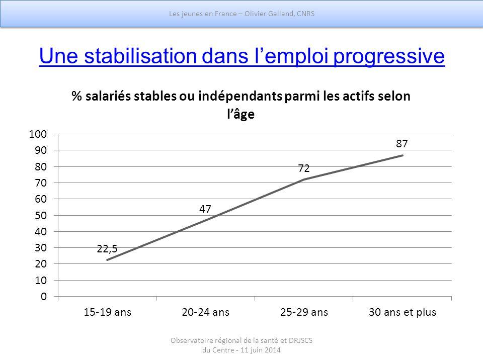 Une stabilisation dans l'emploi progressive