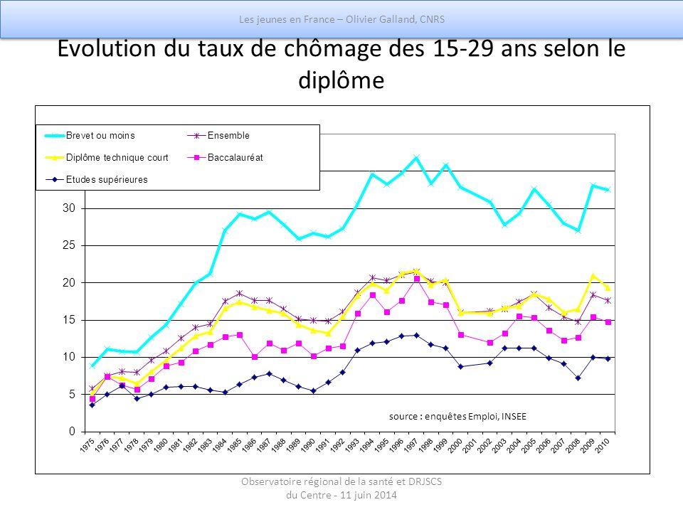 Evolution du taux de chômage des 15-29 ans selon le diplôme