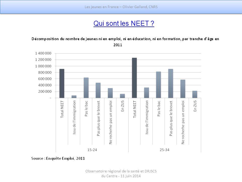 Qui sont les NEET Les jeunes en France – Olivier Galland, CNRS