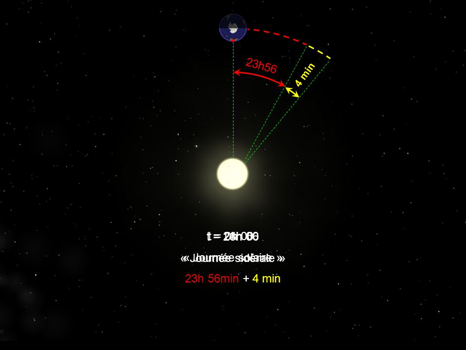 23h56 t = 23h 56 « Journée sidérale » t = 24h 00 « Journée solaire »