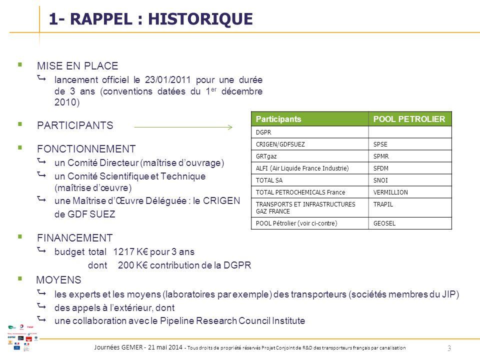 1- RAPPEL : HISTORIQUE MISE EN PLACE PARTICIPANTS FONCTIONNEMENT