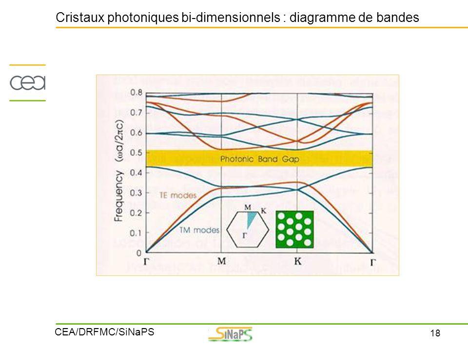 Cristaux photoniques bi-dimensionnels : diagramme de bandes