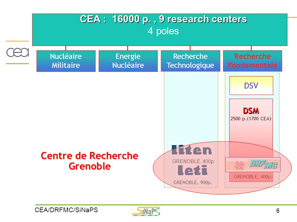 CEA : 16000 p. , 9 research centers