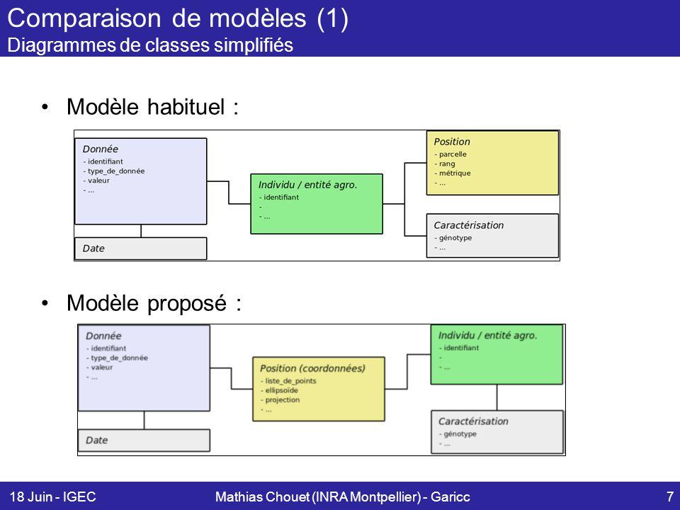 Comparaison de modèles (1) Diagrammes de classes simplifiés
