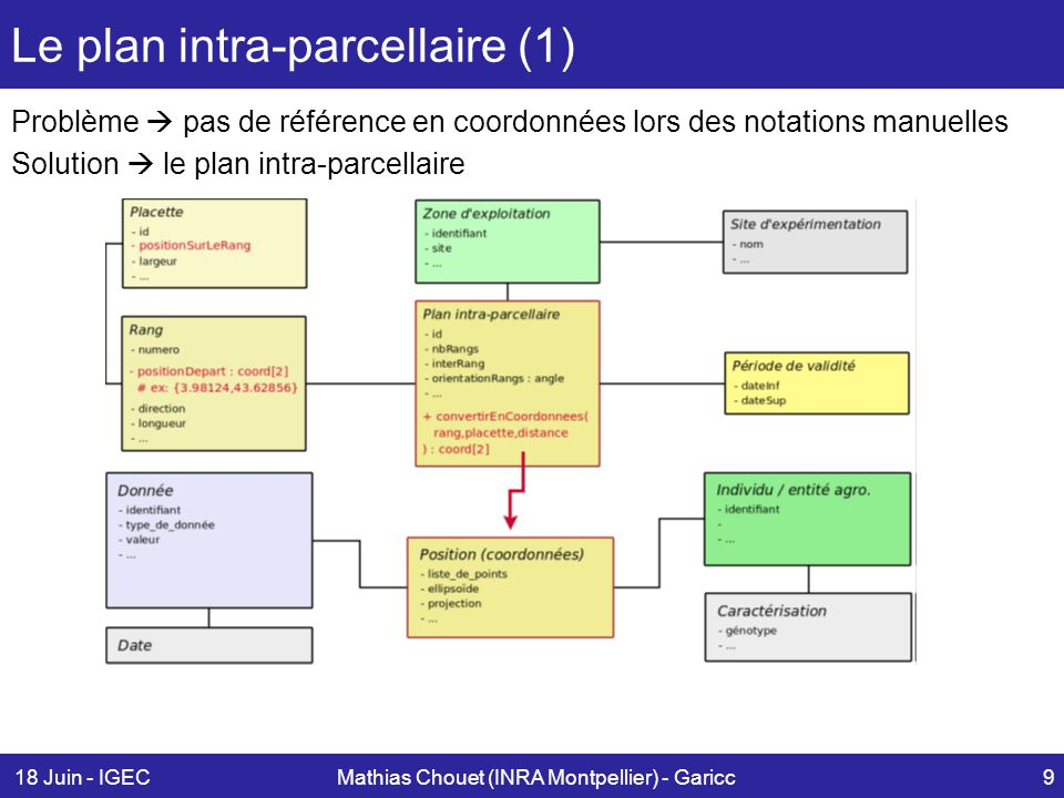 Le plan intra-parcellaire (1)