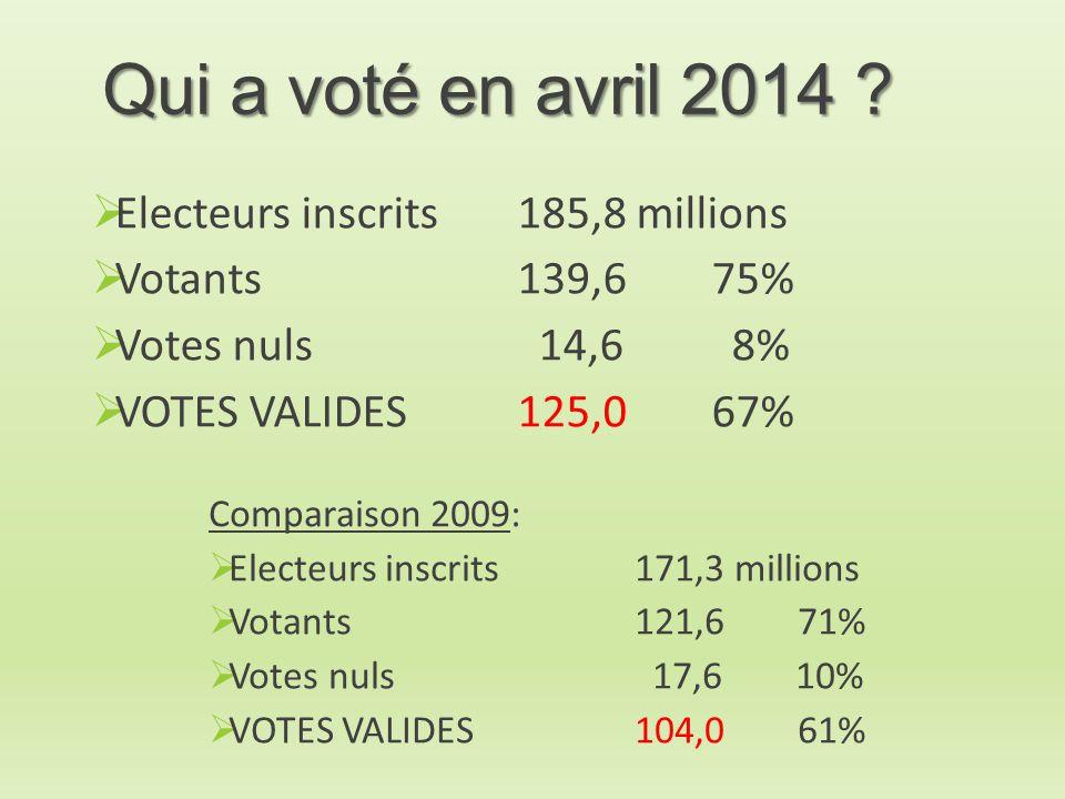 Qui a voté en avril 2014 Electeurs inscrits 185,8 millions