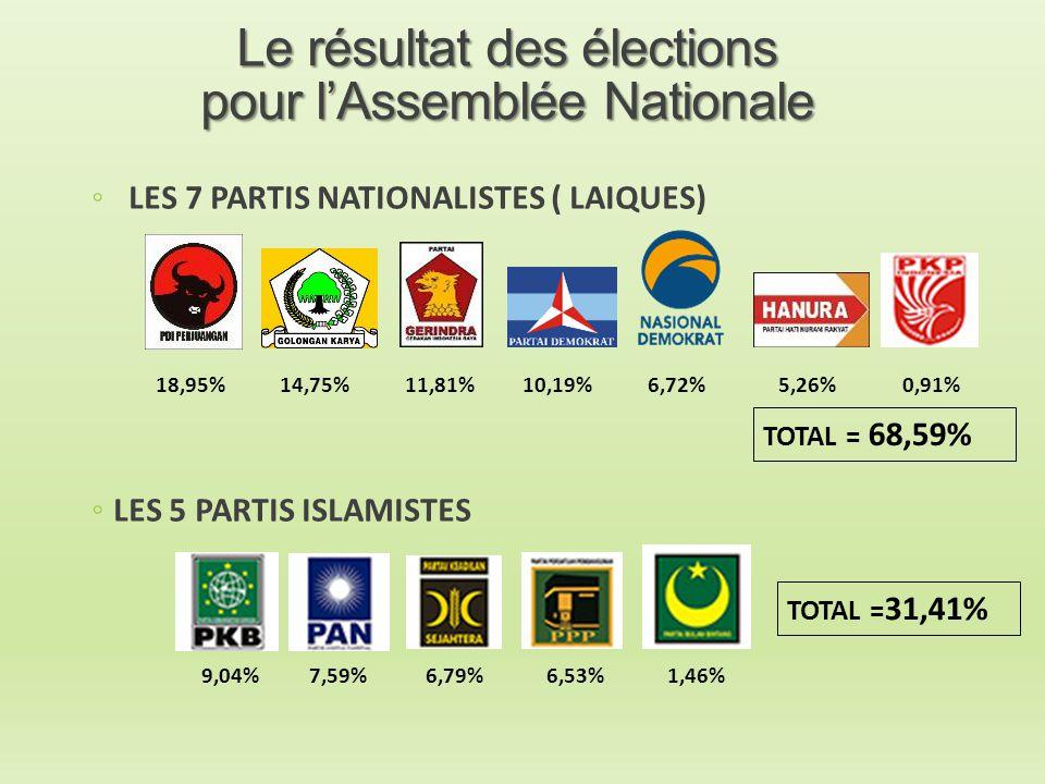 Le résultat des élections pour l'Assemblée Nationale
