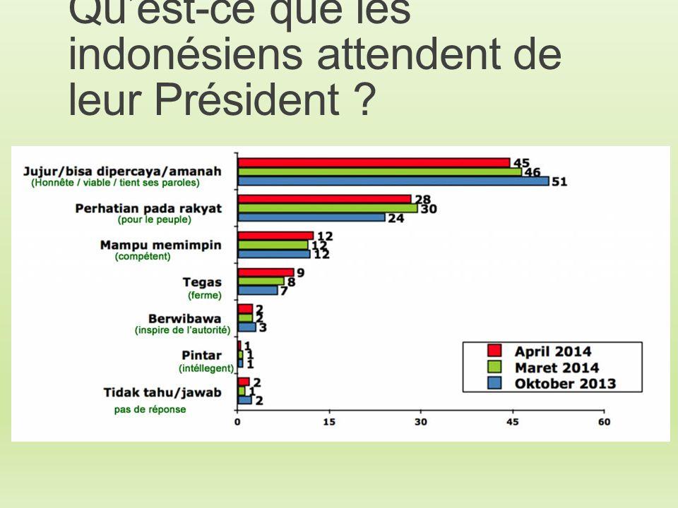 Qu'est-ce que les indonésiens attendent de leur Président
