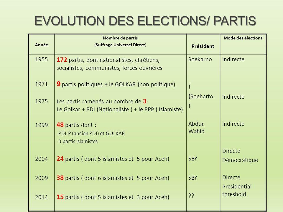 EVOLUTION DES ELECTIONS/ PARTIS