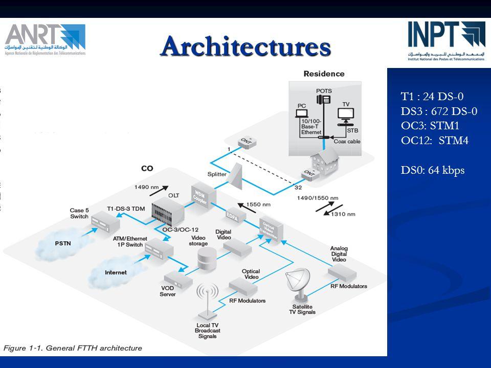 Architectures T1 : 24 DS-0 DS3 : 672 DS-0 OC3: STM1 OC12: STM4