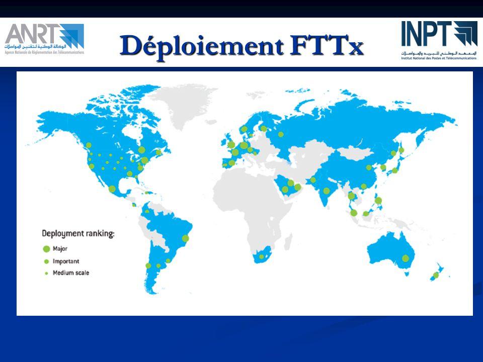 Déploiement FTTx