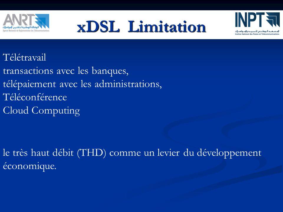 xDSL Limitation Télétravail transactions avec les banques,