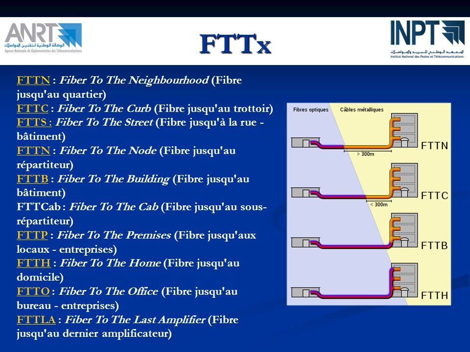 FTTx FTTN : Fiber To The Neighbourhood (Fibre jusqu au quartier)