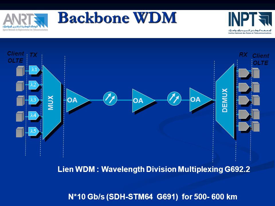 Backbone WDM Lien WDM : Wavelength Division Multiplexing G692.2