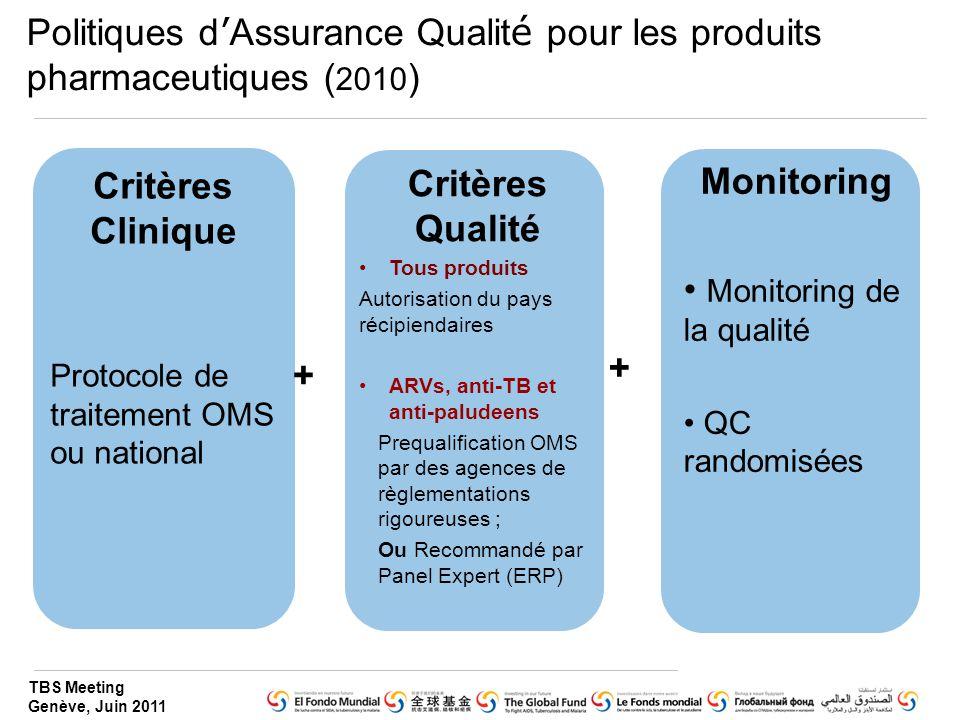 Critères Clinique Critères Qualité Monitoring