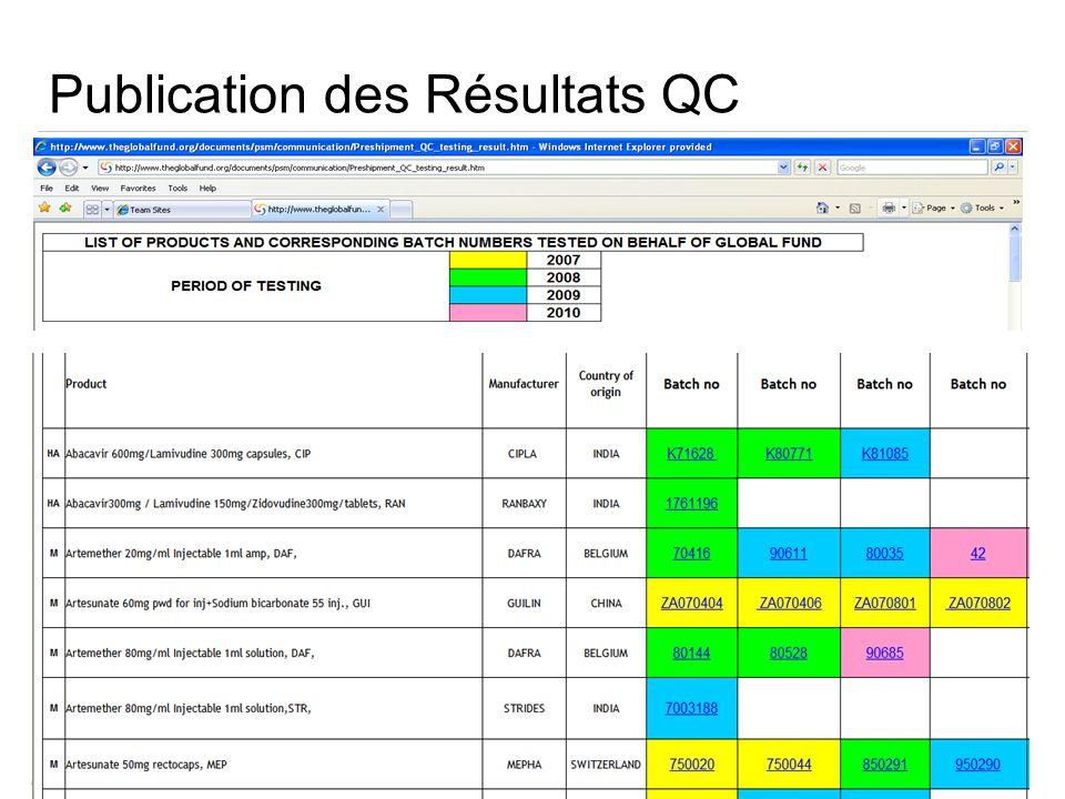Publication des Résultats QC