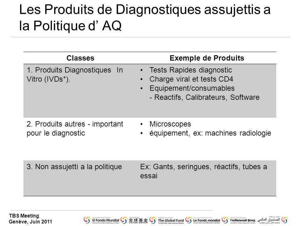 Les Produits de Diagnostiques assujettis a la Politique d' AQ