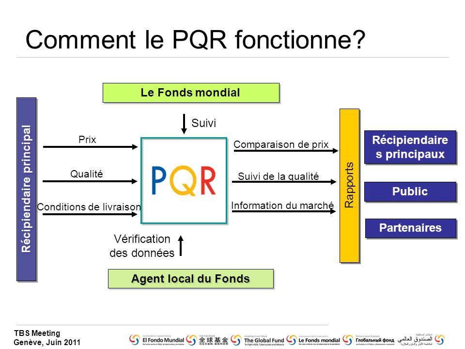 Comment le PQR fonctionne