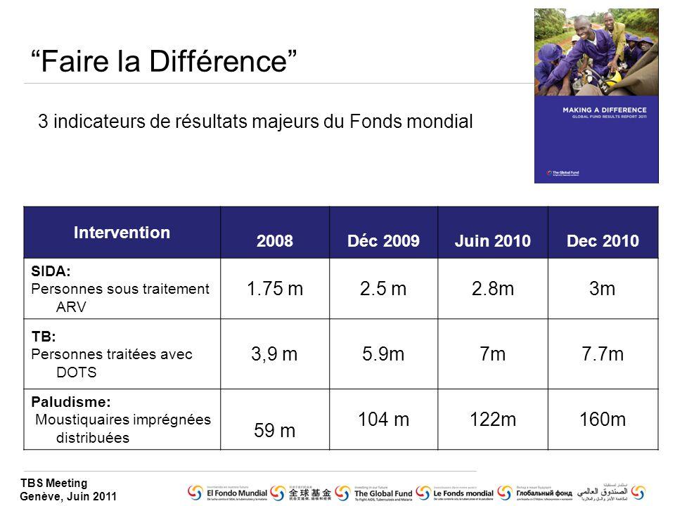 Faire la Différence 3 indicateurs de résultats majeurs du Fonds mondial. Intervention. 2008. Déc 2009.