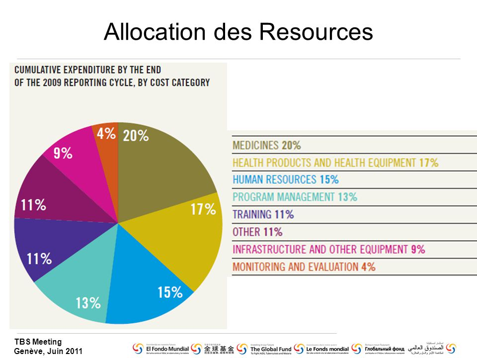 Allocation des Resources