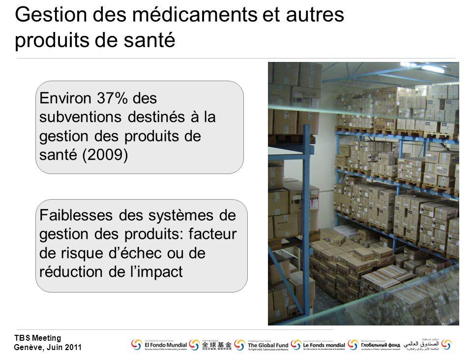 Gestion des médicaments et autres produits de santé