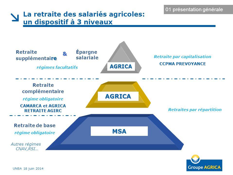 La retraite des salariés agricoles: un dispositif à 3 niveaux