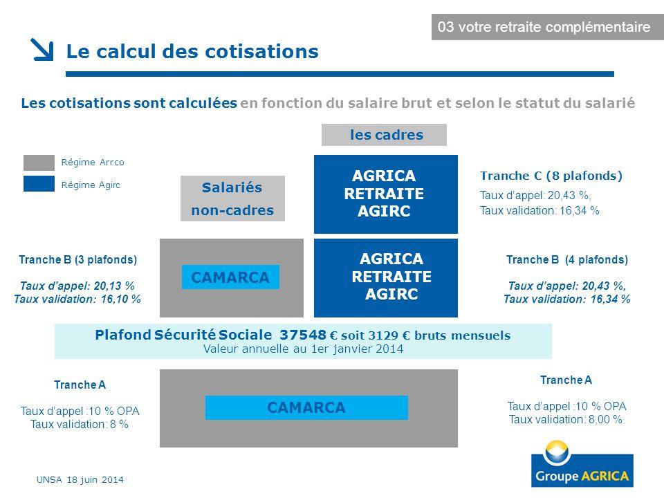 Le calcul des cotisations