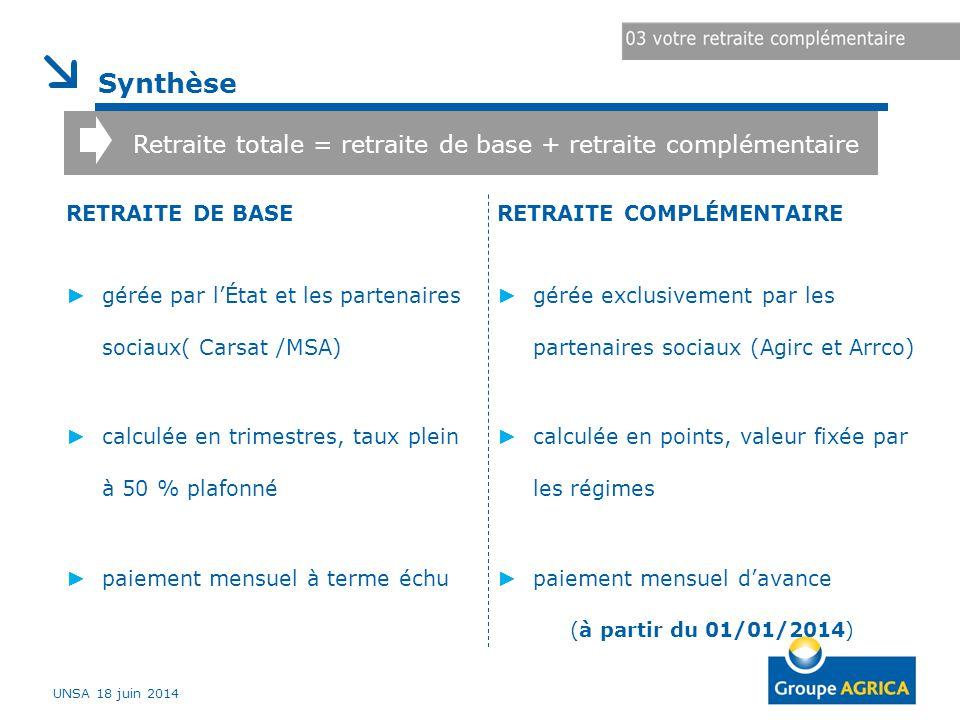Synthèse Retraite totale = retraite de base + retraite complémentaire