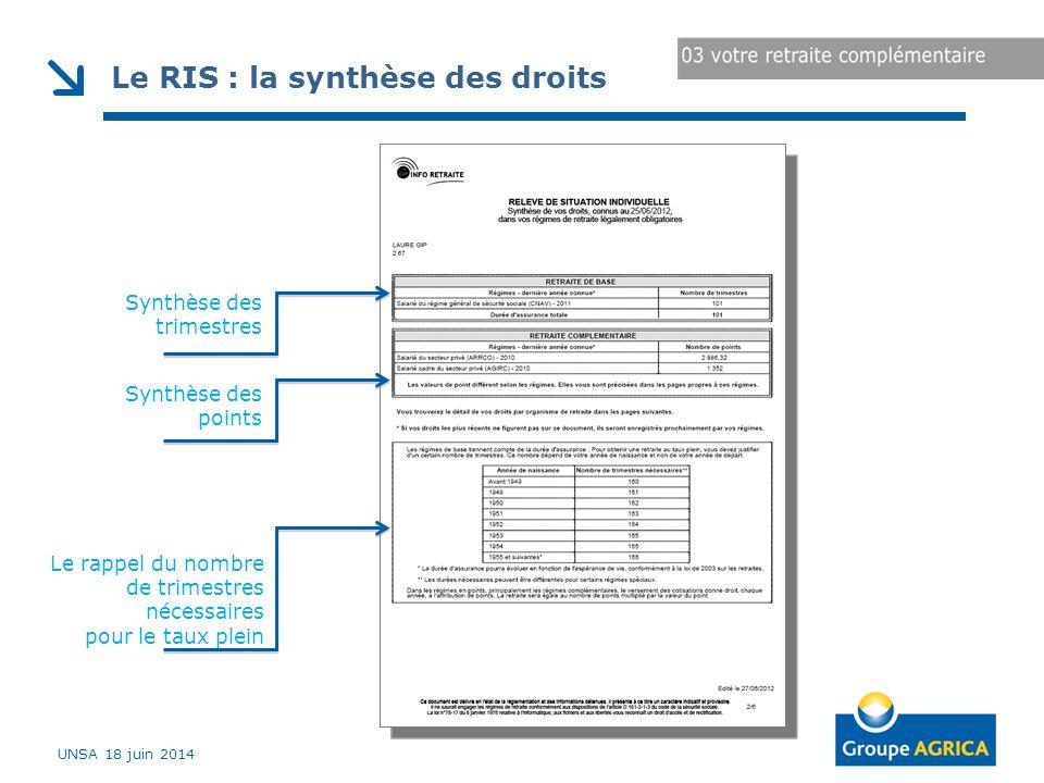 Le RIS : la synthèse des droits