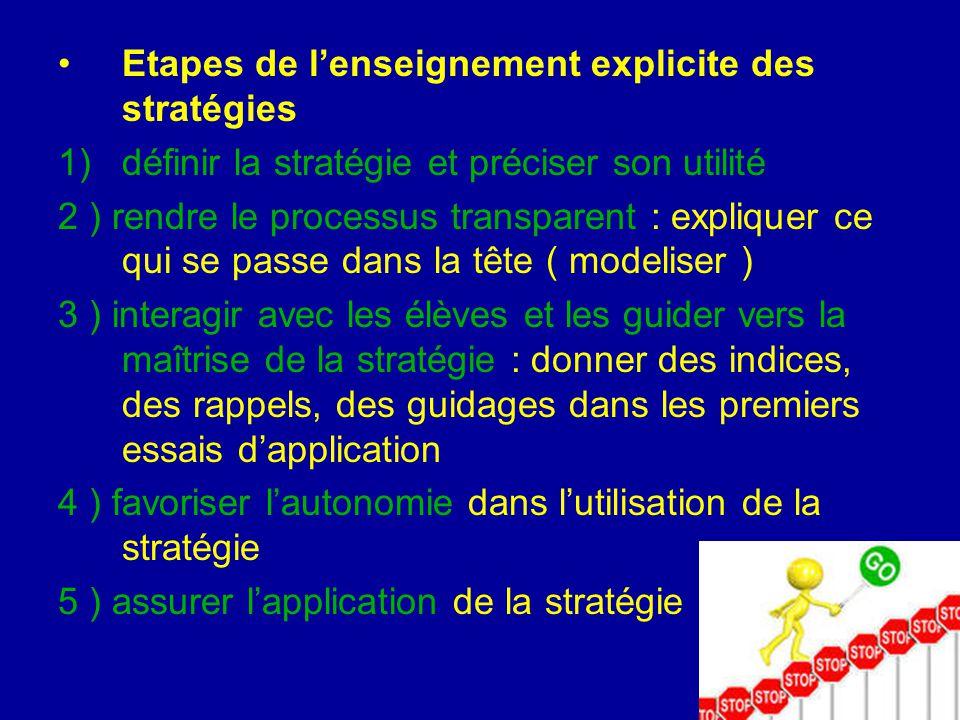 Etapes de l'enseignement explicite des stratégies